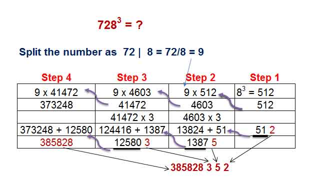 shortcut methods for finding the cube of a number | number cube tricks