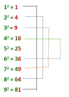 Short cut trick for find the square root for perfect square number