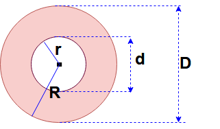Circle formulas in math | Area of the circular ring: