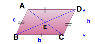 Parallelogram Properties and formulas