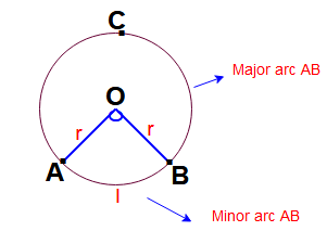 Circle formulas in math | Terminology related to circles in math