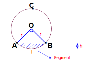 Circle formulas in math | Area of the circular ring | Formulas for two dimensional | Triangle, Quadrilateral, Circle