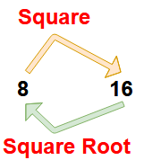 square root calculation methods | square root formulas