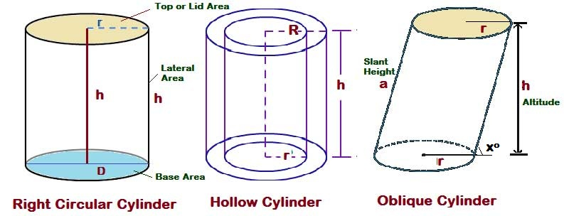 how to find the surface area of a cylinder, volume of cylinder formula, Volume of an oblique Cylinder with lateral height, How do you find the volume of a hollow cylinder, allmathtricks